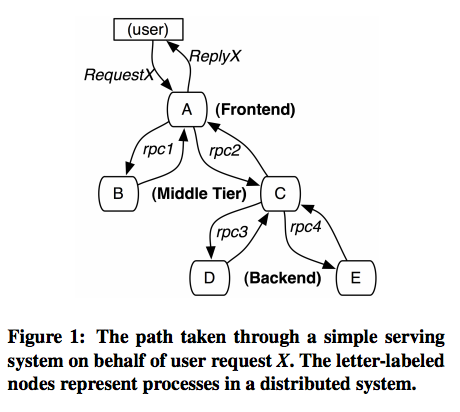 Paper Reading 10-22: Dapper, a Large-Scale Distributed